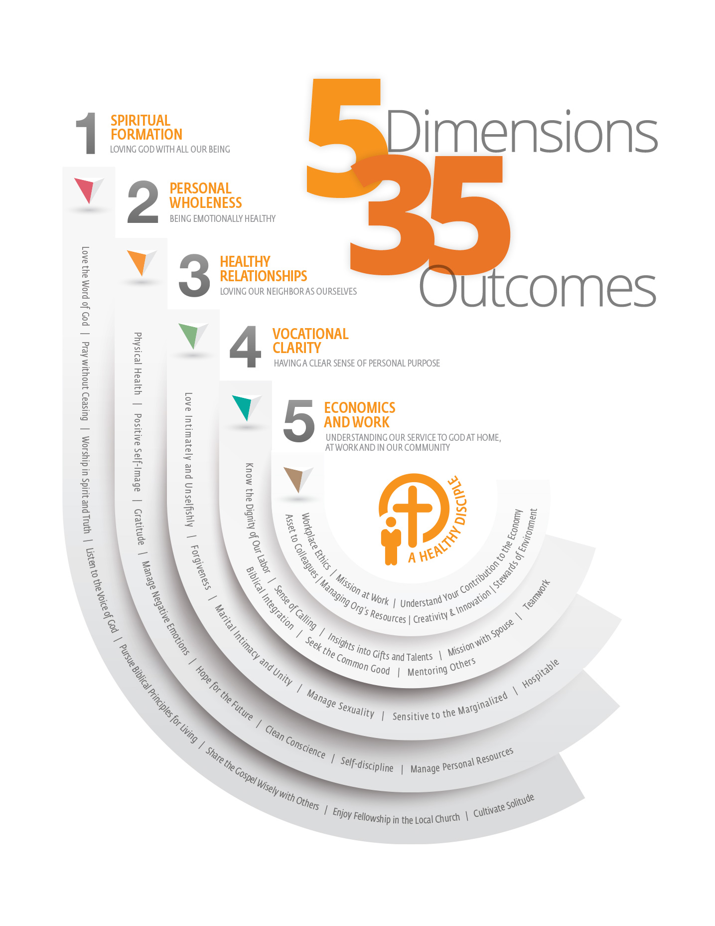 The 5 Dimensions